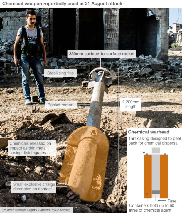 Chemical weapons used by Syria president Bashar al-Assad against his own people
