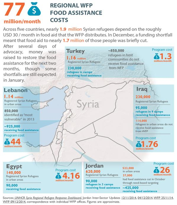 Syrian refugees chart