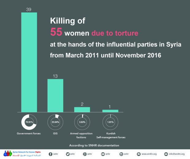 syrian_women_arrest_kill_torture
